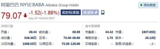 马云决定不再新增员工,致阿里股价跌跌跌