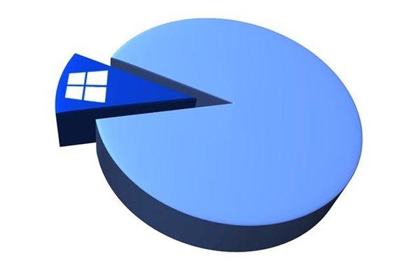 Win10或成微软在移动端最后一根救命稻草