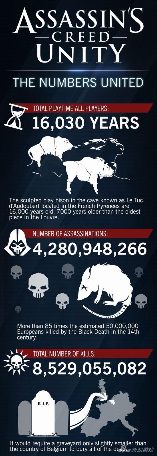 刺客信条大革命数据:玩家干掉85亿敌人