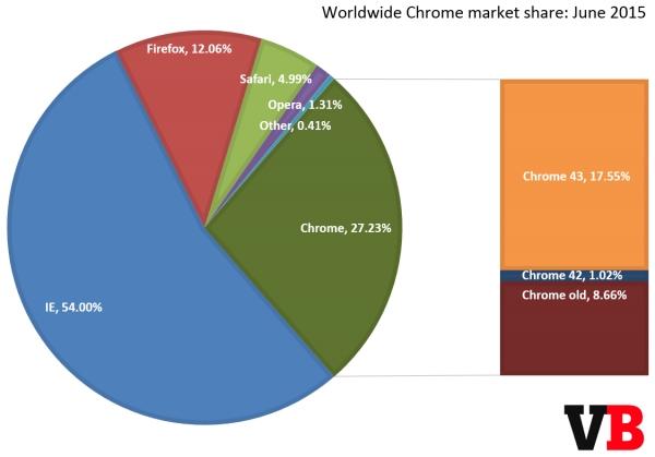 全球浏览器份额统计公布 微软IE位列第一