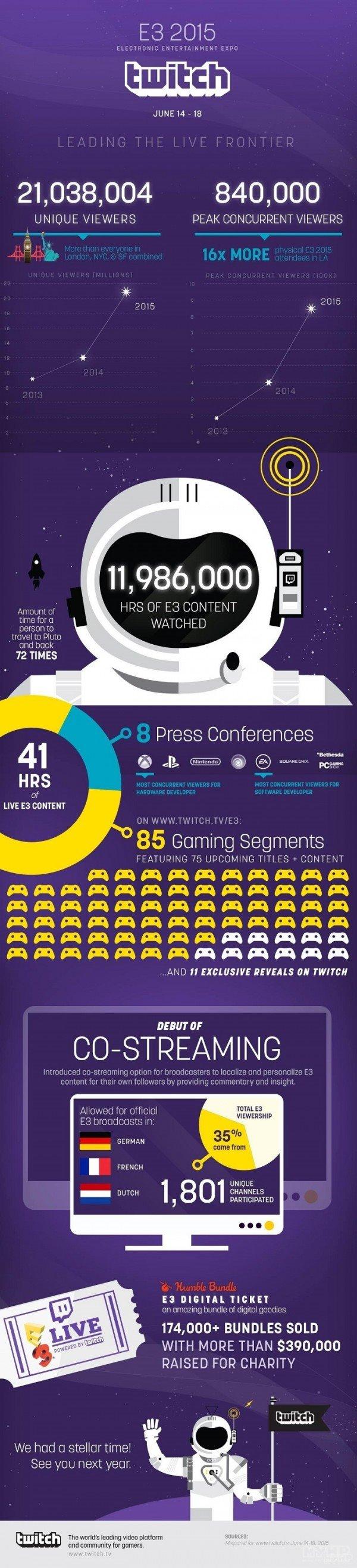 今年E3游戏展有多火?一看吓一跳