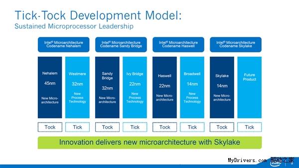 Intel六代酷睿上市时间正式敲定于8月5日