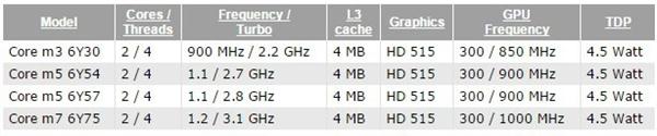 新一代Core M处理器或将会入驻Surface手机