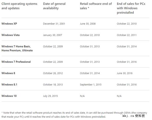 微软确认电脑Win7/8.1停装时间
