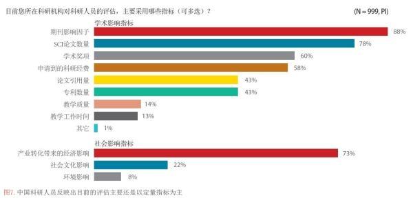 中国科投入研世界第二 94%居民不具科学素养